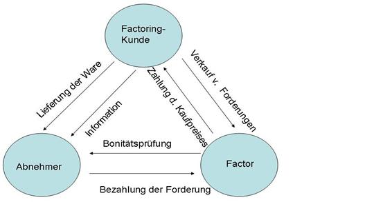 Abbildung 2: Ablauf eines Factoring-Geschäftes