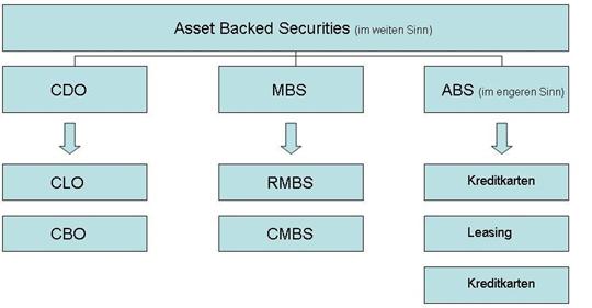 Abbildung 5: Arten von ABS sortiert nach verbrieften Assets