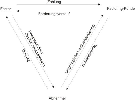 Zusammenhänge zwischen dem Factoring-Kunden, dem Factor und dem Abnehmer