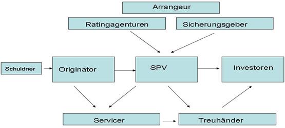 Abbildung 8: Grundstruktur einer True-Sale-ABS-Transaktion
