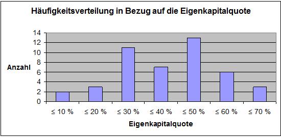 Abbildung 12: Häufigkeitsverteilung in Bezug auf die Eigenkapitalquote in Prozent
