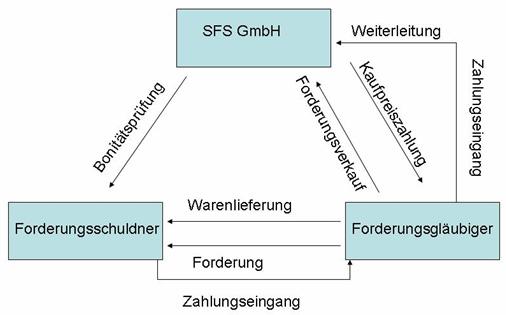 ablauf einer abl transaktion - Factoring Beispiel