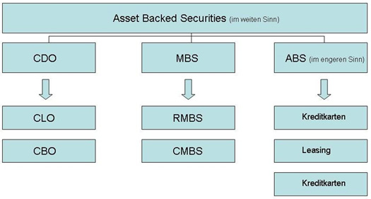 Asset Backed Securities (ABS) | Tec7 – Factoring für den ...