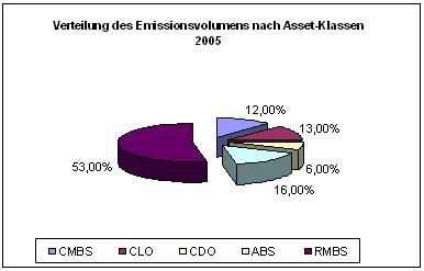 Ausgestaltungen von ABS in Deutschland