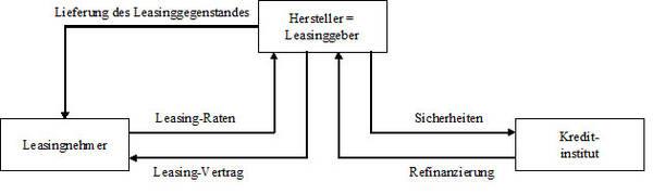 Abb. 4: Partnerbeziehungen beim direkten Leasing