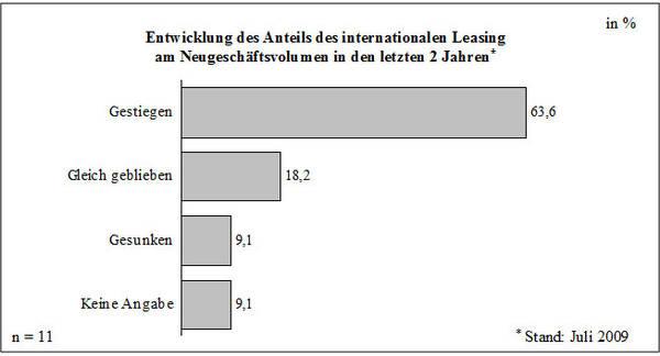 Abb. 34: Bedeutung des internationalen Leasing für das Neugeschäft