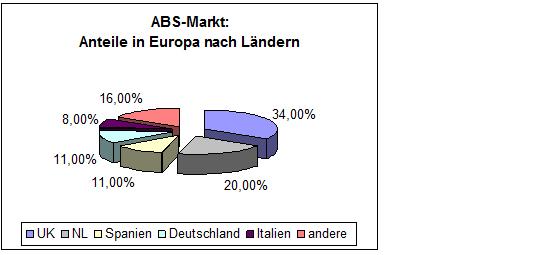 Abbildung 4: ABS-Markt: Anteile in Europa nach Ländern