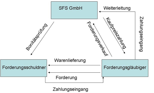 Abbildung 9: Ablauf einer ABL-Transaktion