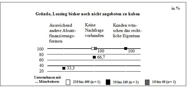 Abb. 58: Ablehnungsgründe für die Aufnahme von Leasing in das Herstellerangebot