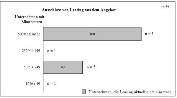 Abb. 56: Ausschluss von Leasing aus dem Herstellerangebot