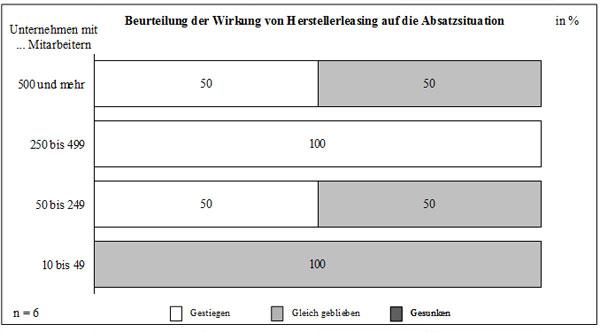 Abb. 49: Beurteilung der Wirksamkeit von Herstellerleasing auf die Absatzsituation