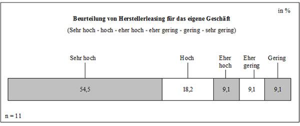Abb. 37: Beurteilung des Herstellerleasing für das eigene Geschäft