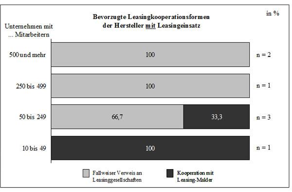 Abb. 66: Bevorzugte Leasing-Kooperationsformen der Hersteller mit Leasingeinsatz