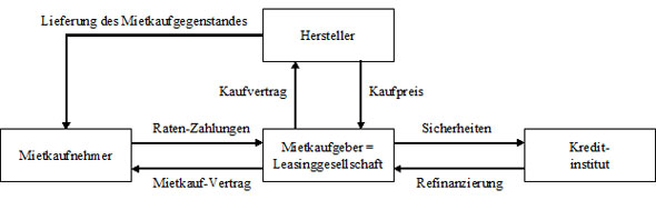 Abb. 7: Beziehungen bei Mietkauf-Verträgen