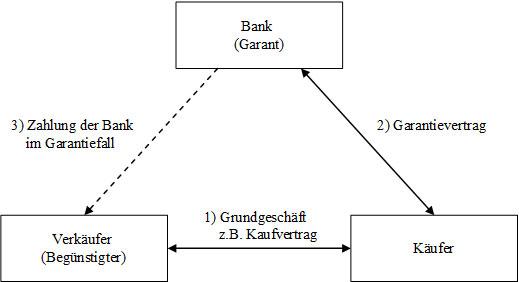 Abb. 9: Beziehungen bei der Bankgarantie