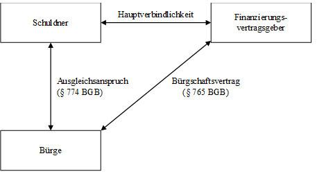 Abb. 8: Beziehungen bei der Bürgschaft