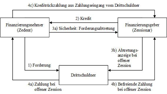 Abb. 10: Beziehungen bei offener und stiller Zession