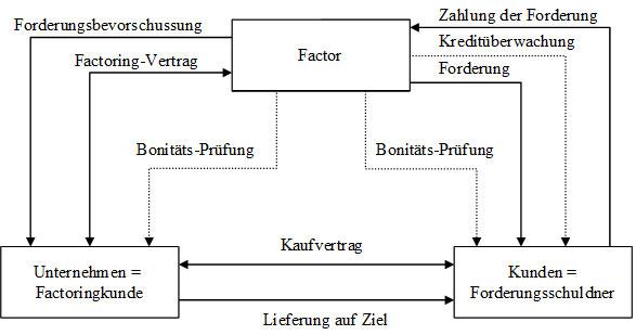 Beziehungen beim Factoring