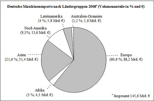 Abb. 18: Deutsche Maschinenexporte nach Ländergruppen 2008