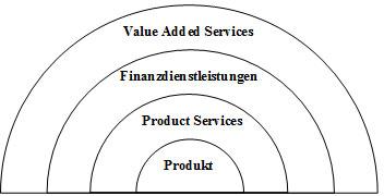 Abb. 12: Dienstleistungsportfolio von Herstellern