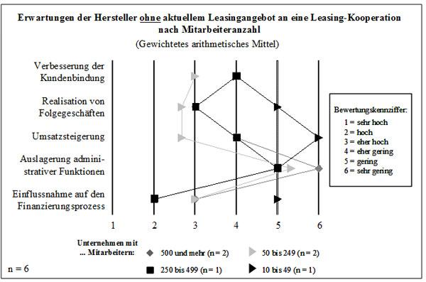 Abb. 63: Erwartungen der Hersteller ohne Leasingangebot an eine Leasing-Kooperation nach Beschäftigung