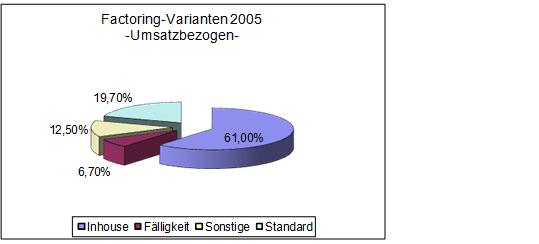 Abbildung 3: Factoring-Varianten 2005 nach Umsatz