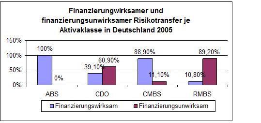 Abbildung 7: Finanzierungswirksamer und finanzierungsunwirksamer Risikotransfer je Aktivaklasse in Deutschland 2005