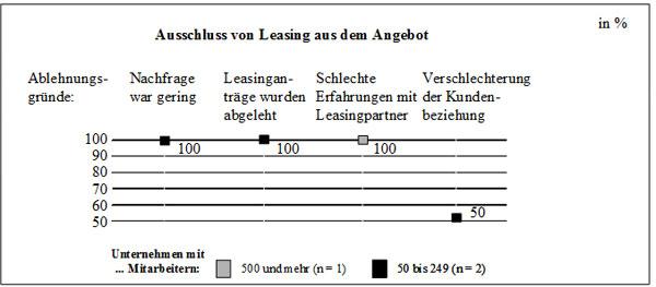 Abb. 57: Gründe für den Ausschluss von Leasing aus dem Herstellerangebot