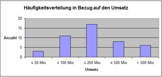 Abbildung 13: Häufigkeitsverteilung in Bezug auf den Umsatz in Mio. Euro