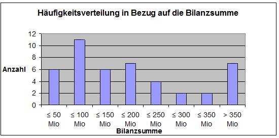 Abbildung 11: Häufigkeitsverteilung in Bezug auf die Bilanzsumme in Mio. Euro