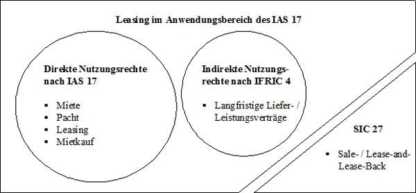 Identifizierung von Leasingverhältnissen nach IFRS