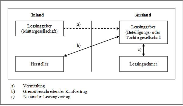 Abb. 20: Internationales Leasing mittels Beteiligungs- oder Tochtergesellschaft (1. Variante)