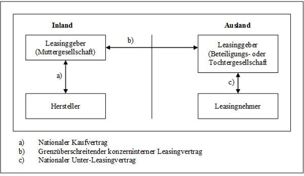 Abb. 22: Internationales Leasing mittels Beteiligungs- oder Tochtergesellschaft (3. Variante)