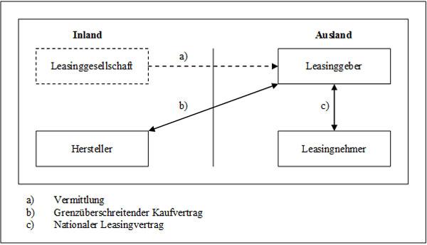 Internationales Leasing mittels Korrespondenz-Leasinggesellschaft