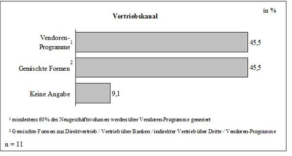 Abb. 29: Leasing-Vertriebskanal