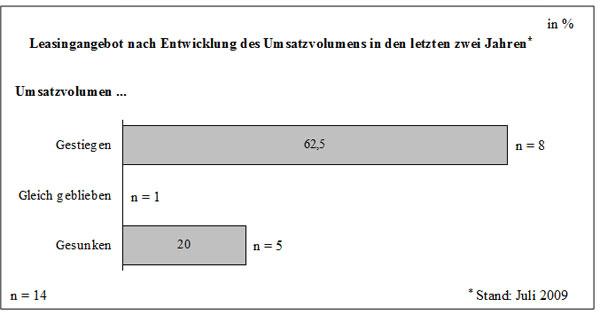 Abb. 46: Leasingangebot nach Entwicklung des Umsatzvolumens