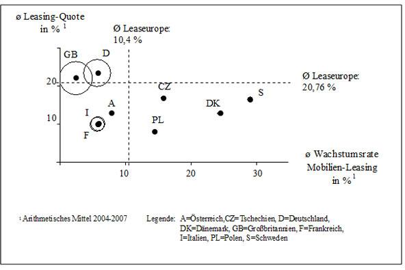 Abb. 25: Leasingpotentiale in europäischen Märkten