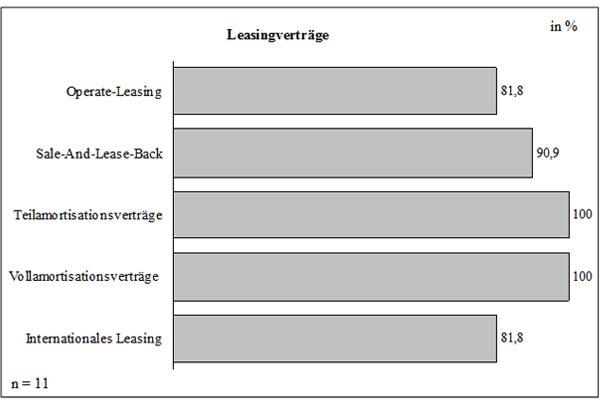 Abb. 31: Leasingverträge im Angebot der Leasinggesellschaften