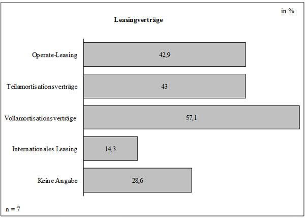 Abb. 47: Leasingverträge im Angebot der Hersteller