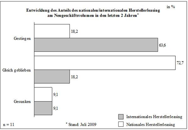 Abb. 36: Nationales und internationales Herstellerleasing: Bedeutung für das Neugeschäft