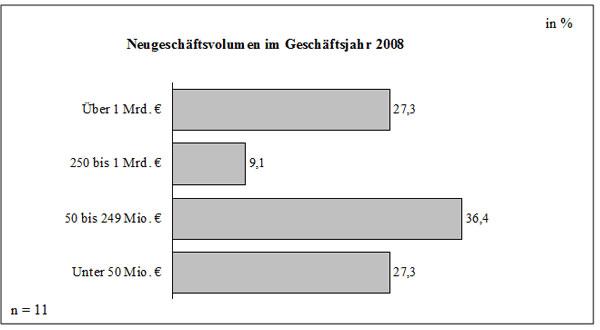 Abb. 27: Neugeschäftsvolumen im Geschäftsjahr 2008