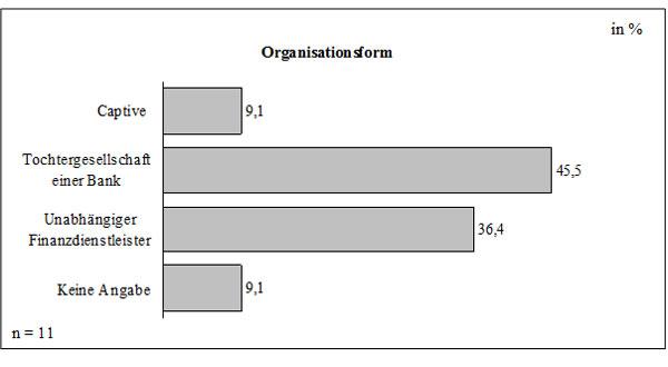 Abb. 26: Organisationsform der Leasinggesellschaften