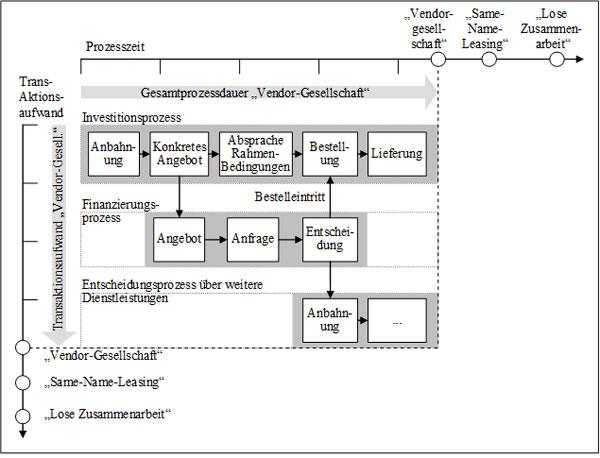 Abb. 16: Prozessschritte bei einer herstellereigenen Vendor-Leasinggesellschaft