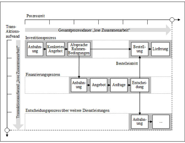 Abb. 13: Prozessschritte bei loser Zusammenarbeit