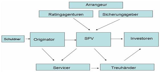 Grundstruktur einer True-Sale-ABS-Transaktion