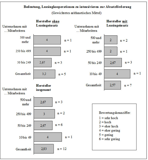Abb. 60: Relevanz der Intensivierung von Leasing-Kooperationen nach Beschäftigung