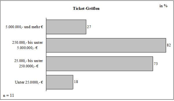 Abb. 32: Ticket-Größen