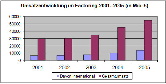 Umsatzentwicklung im Factoring 2001 – 2005