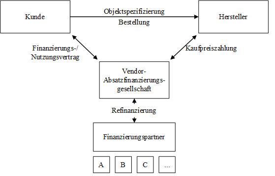 Abb. 15: Vendor-Absatzfinanzierungsgesellschaft