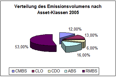 Abbildung 6: Verteilung des Emissionsvolumens nach Asset Klassen 2005